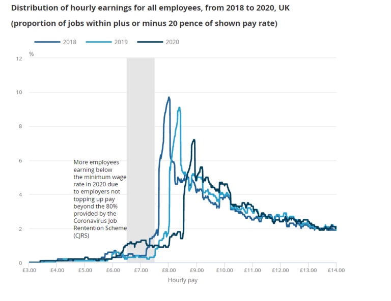 Source: Office for National Statistics – Annual Survey of Hours and Earnings (ASHE)